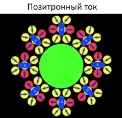 На фото: Электроны и позитроны это магнитные монополи , автор: tverd4
