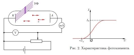 На фото: Фотоэффект как отражение электромагнитной волны от катода, автор: tverd4