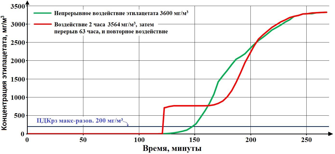 На фото: Изучение повторного использования противогазных фильтров СИЗОД при очистке ими воздуха от органических соединений, автор: alexandr.chir